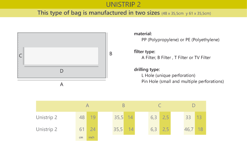 Information of unistrip2